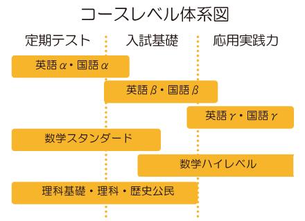 コースレベル体系図